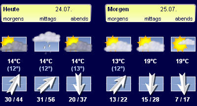 Marburg Weather